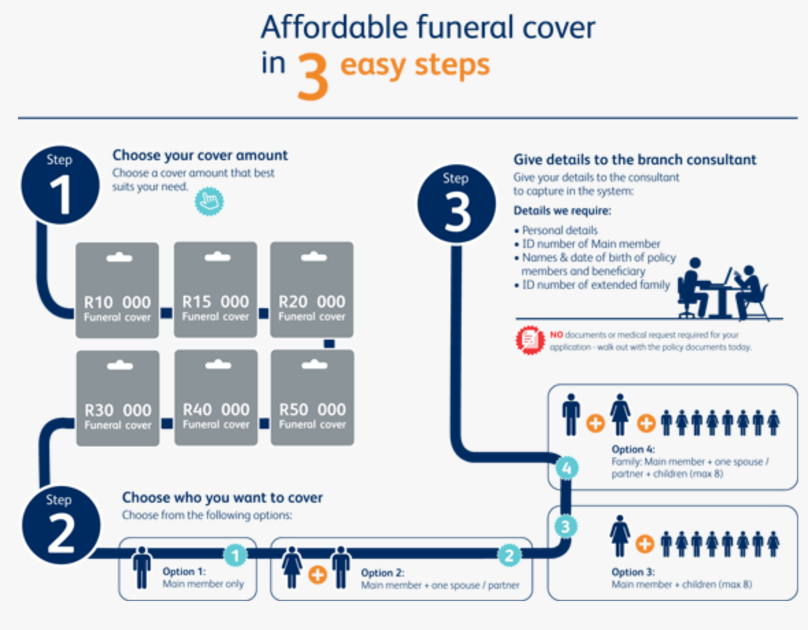 Get Yourself an Affordable Funeral Insurance Cover