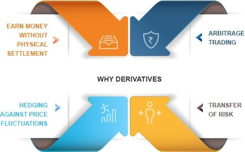 An Introduction To Derivatives Trading