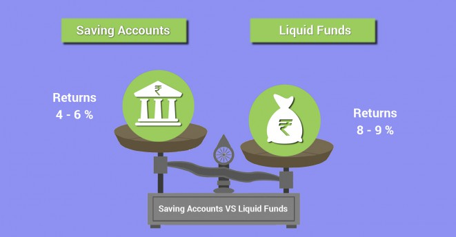 Investing in Liquid Funds a Wiser Option Than Savings Bank Accounts