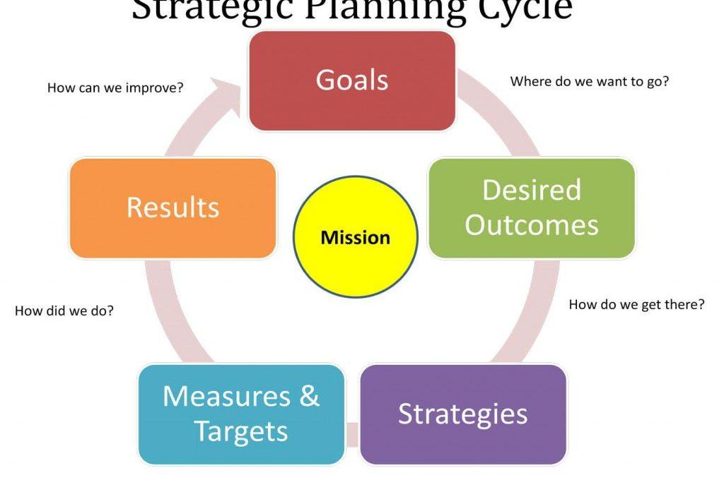 Business Need Strategic Planning